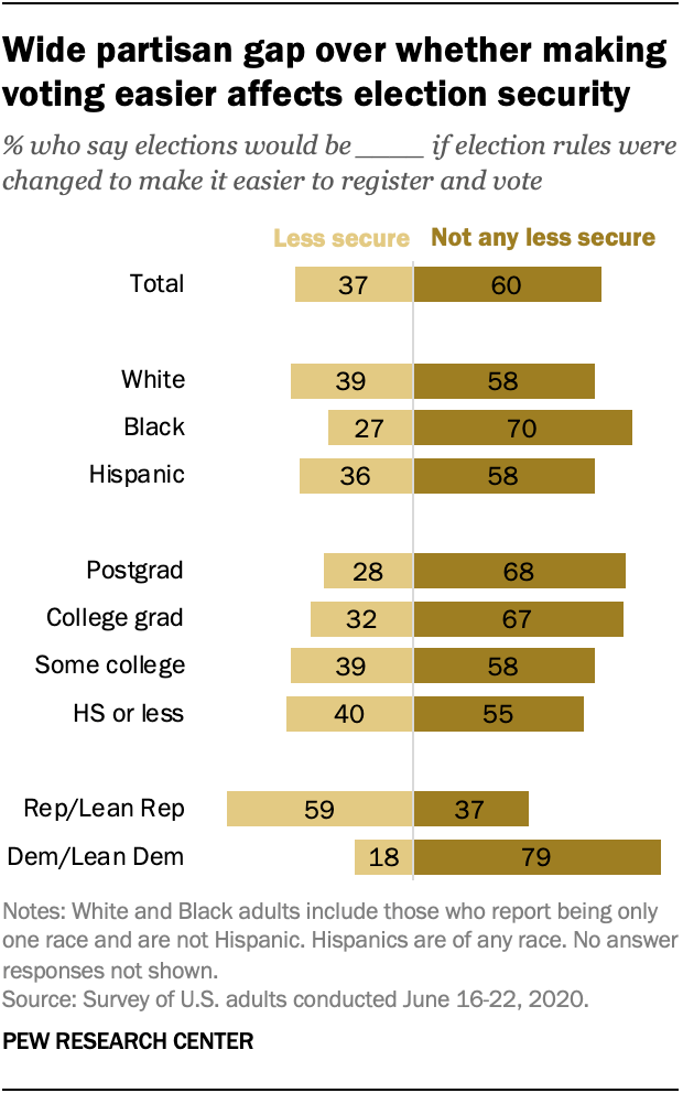 Wide partisan gap over whether making voting easier affects election security