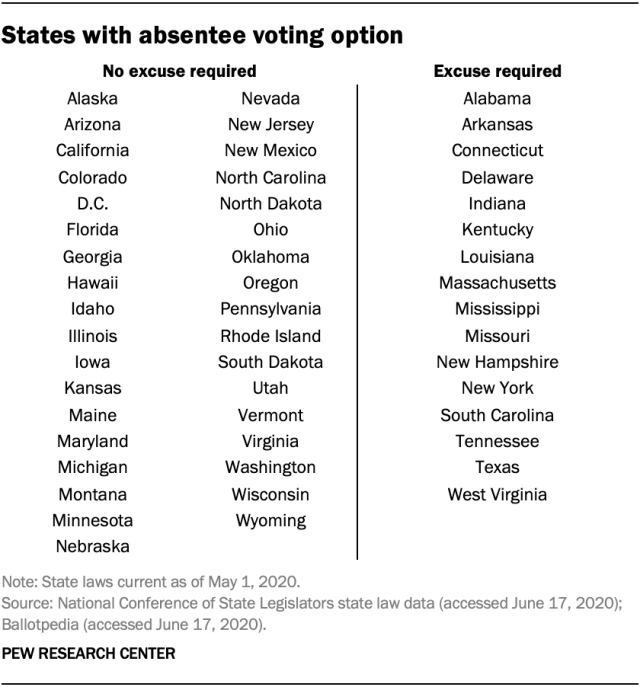 States with absentee voting option