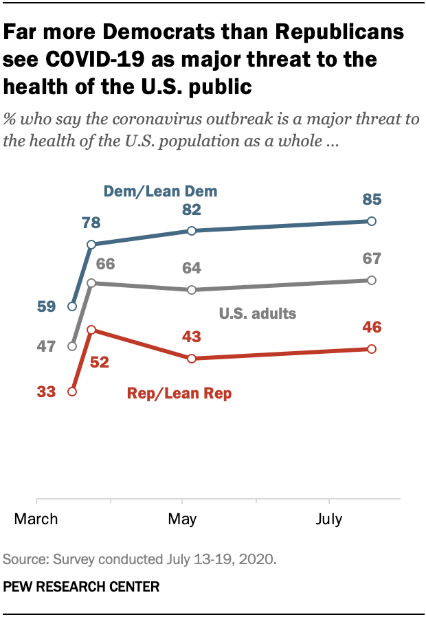 Far more Democrats than Republicans see COVID-19 as major threat to the health of the U.S. public