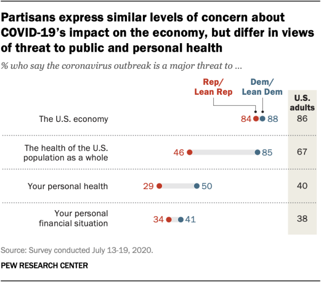 Partisans express similar levels of concern about COVID-19's impact on the economy, but differ in views of threat to public and personal health