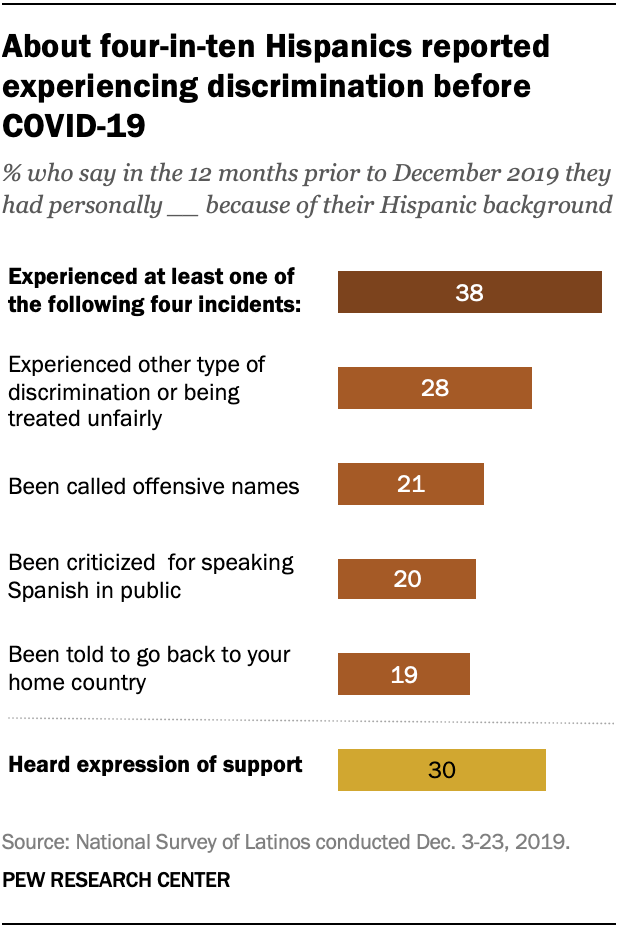 About four-in-ten Hispanics reported experiencing discrimination before COVID-19