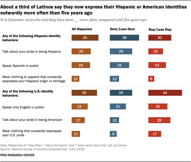 About a third of Latinos say they now express their Hispanic or American identities outwardly more often than five years ago