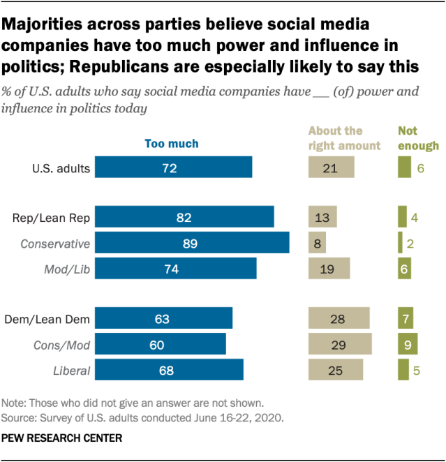 Majorities across parties believe social media companies have too much power and influence in politics; Republicans are especially likely to say this