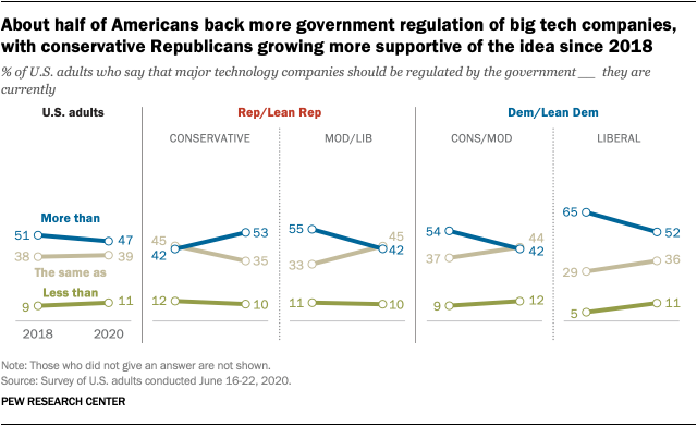 About half of Americans back more government regulation of big tech companies, with conservative Republicans growing more supportive of the idea since 2018