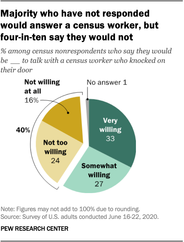 Majority who have not responded would answer a census worker, but four-in-ten say they would not