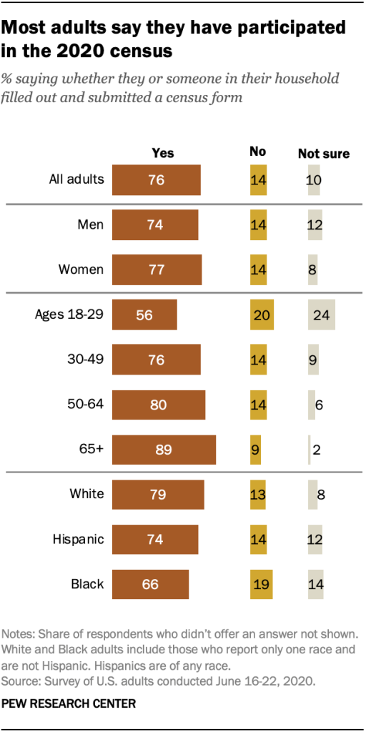 Most adults say they have participated in the 2020 census