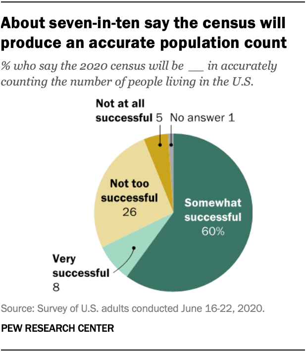 About seven-in-ten say the census will produce an accurate population count