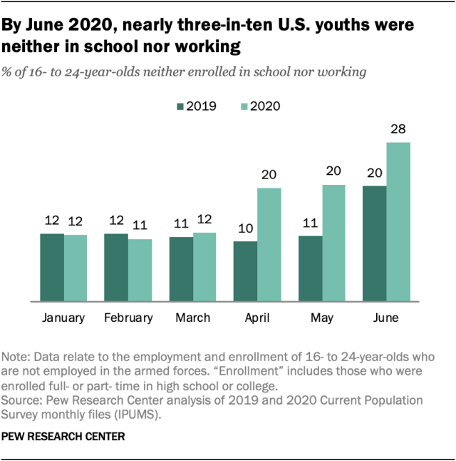 By June 2020, nearly three-in-ten U.S. youths were neither in school nor working