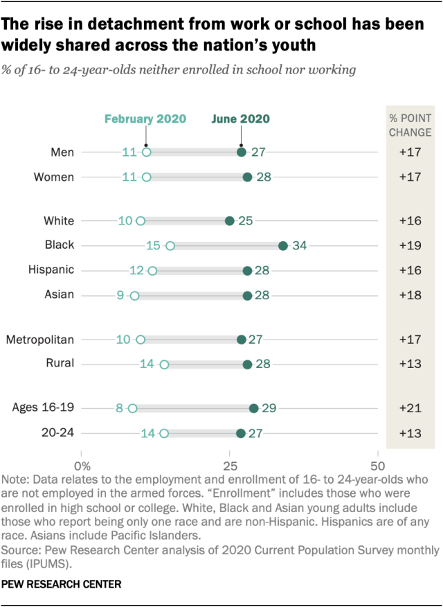 The rise in detachment from work or school has been widely shared across the nation's youth