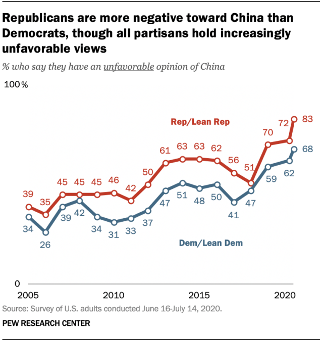 Republicans are more negative toward China than Democrats, though all partisans hold increasingly unfavorable views