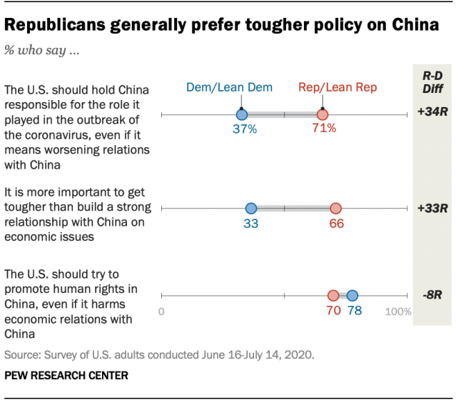 Republicans generally prefer tougher policy on China
