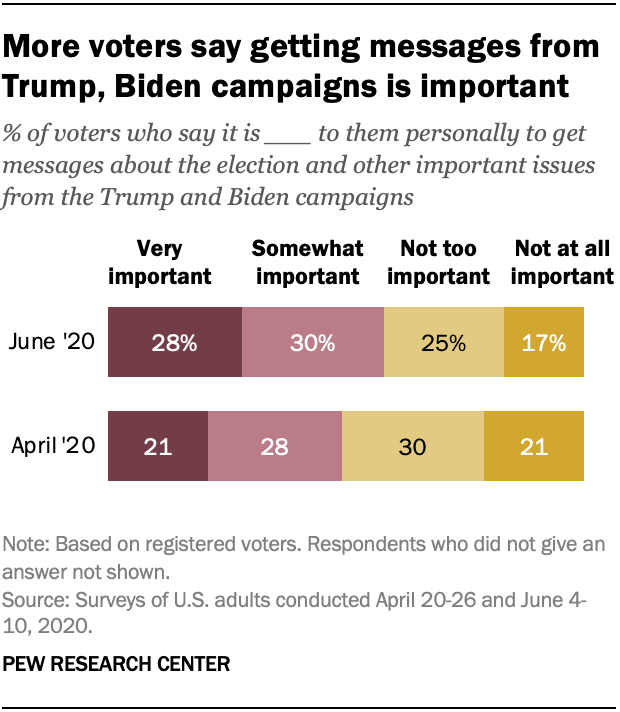 More voters say getting messages from Trump, Biden campaigns is important