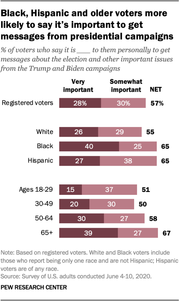 Black, Hispanic and older voters more likely to say it's important to get messages from presidential campaigns