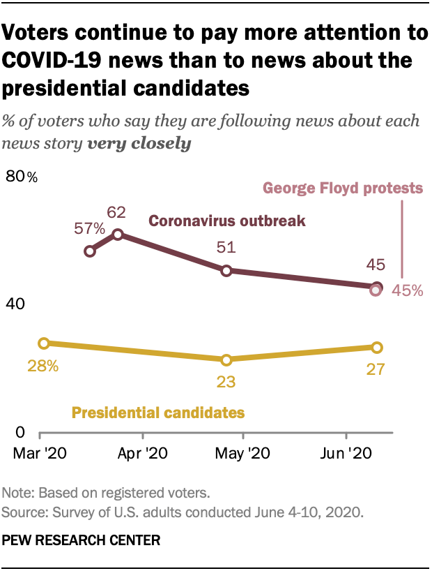 Voters continue to pay more attention to COVID-19 news than to news about the presidential candidates