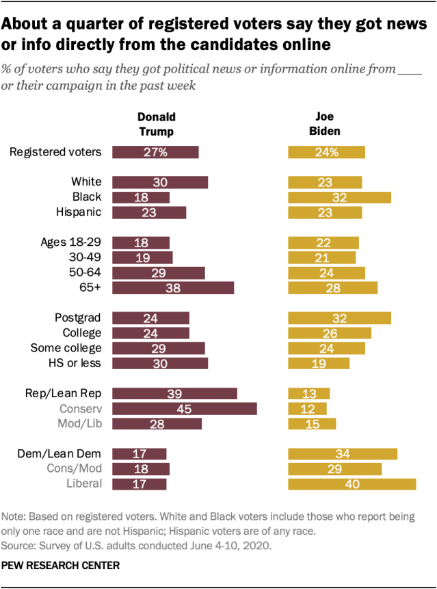 About a quarter of registered voters say they got news or info directly from the candidates online