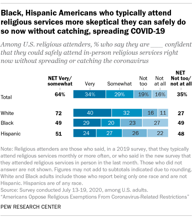 Black, Hispanic Americans who typically attend religious services more skeptical they can safely do so now without catching, spreading COVID-19