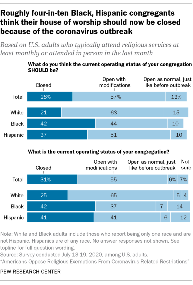 Roughly four-in-ten Black, Hispanic congregants think their house of worship should now be closed because of the coronavirus outbreak