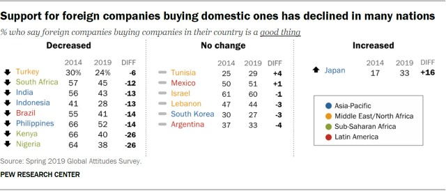Support for foreign companies buying domestic ones has declined in many nations