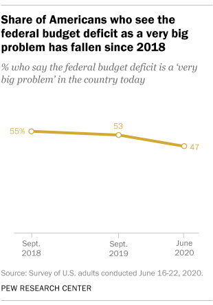 Share of Americans who see the federal budget deficit as a very big problem has fallen since 2018