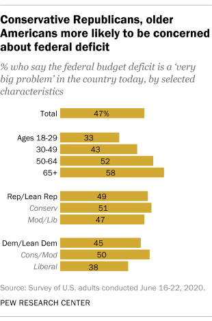 Conservative Republicans, older Americans more likely to be concerned about federal deficit