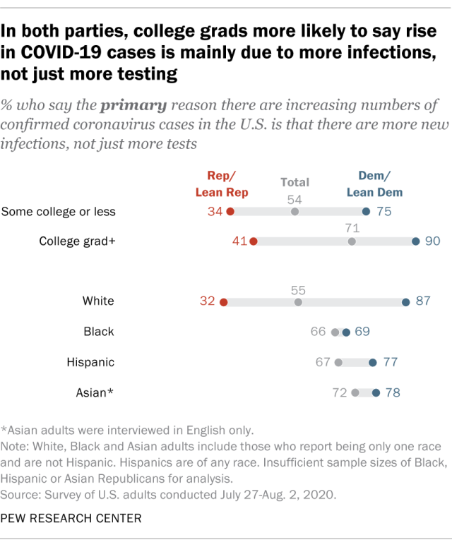 In both parties, college grads more likely to say rise in COVID-19 cases is mainly due to more infections, not just more testing