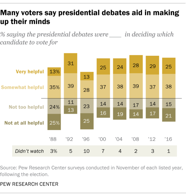 Many voters say presidential debates aid in making up their minds