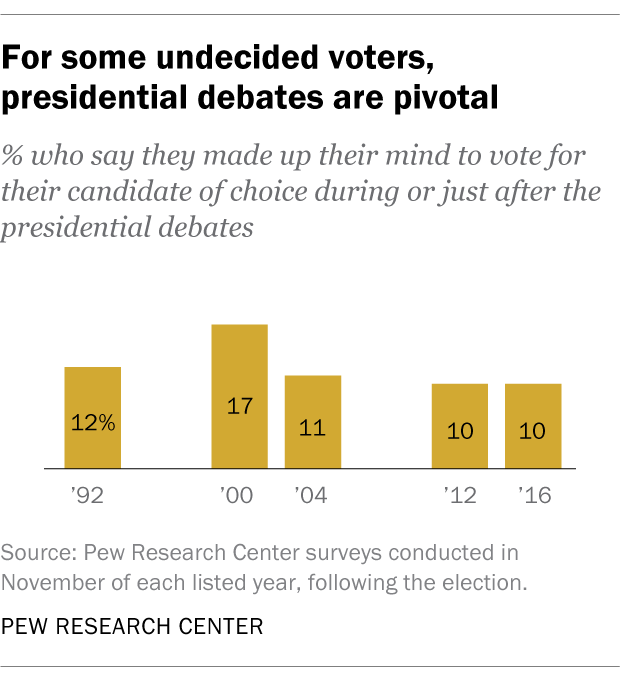 For some undecided voters, presidential debates are pivotal