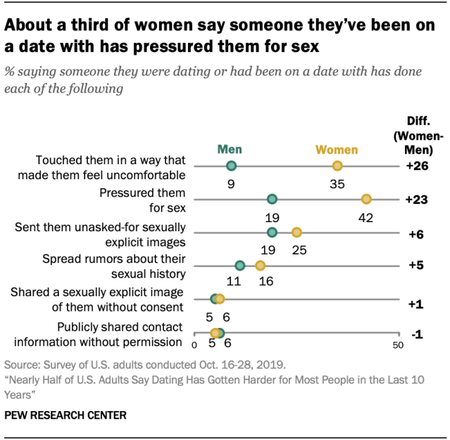 About a third of women say someone they've been on a date with has pressured them for sex