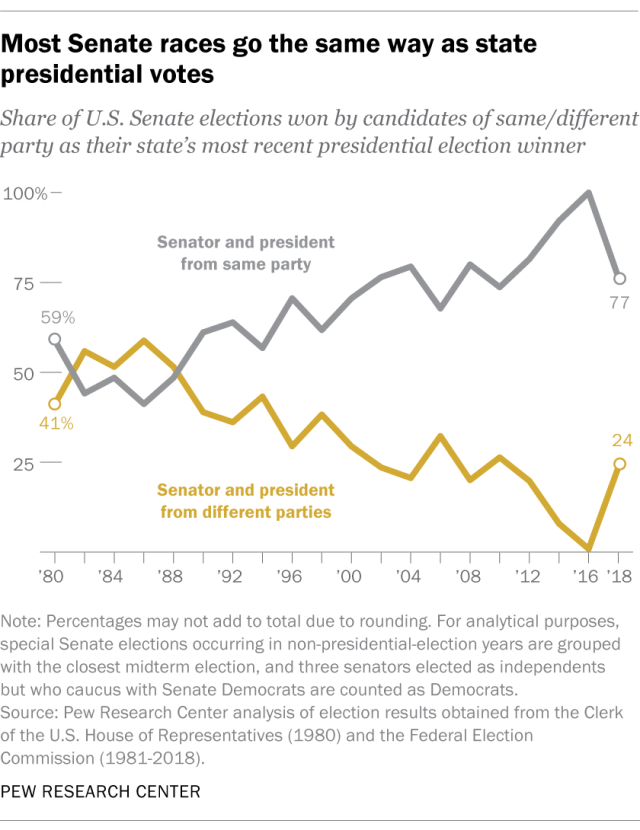 Most Senate races go the same way as state presidential votes