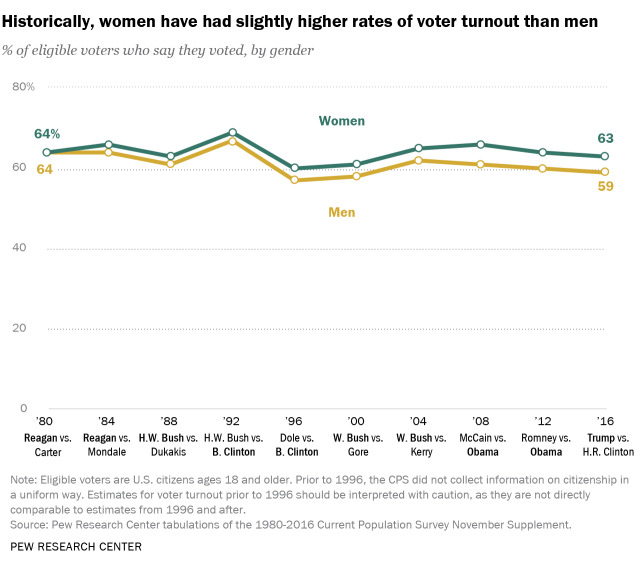 Historically, women have had slightly higher rates of voter turnout than men