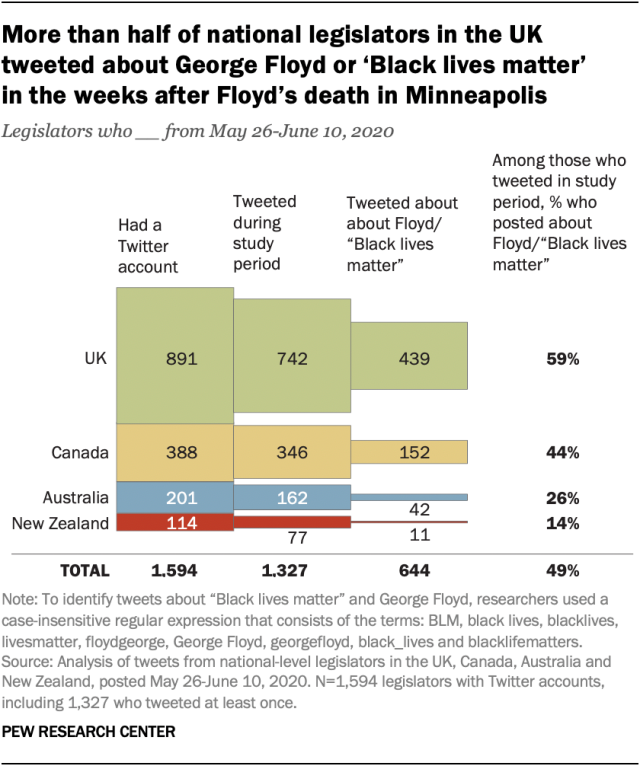 More than half of national legislators in the UK tweeted about George Floyd or 'Black lives matter' in the weeks after Floyd's death in Minneapolis