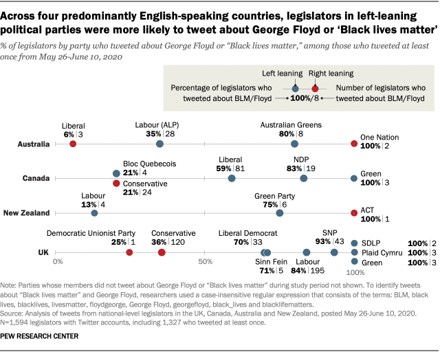 Across four predominantly English-speaking countries, legislators in left-leaning political parties were more likely to tweet about George Floyd or 'Black lives matter'