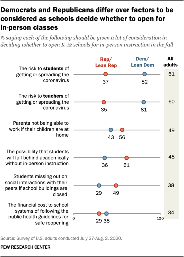 Democrats and Republicans differ over factors to be considered as schools decide whether to open for in-person classes