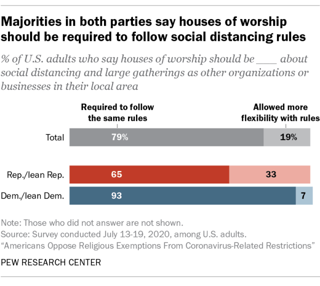 Majorities in both parties say houses of worship should be required to follow social distancing rules