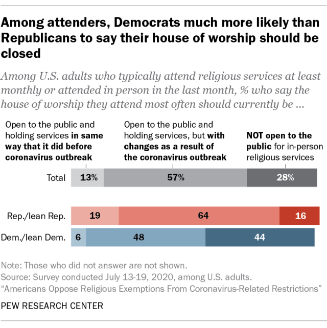 Among attenders, Democrats much more likely than Republicans to say their house of worship should be closed