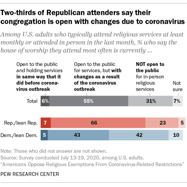Two-thirds of Republican attenders say their congregation is open with changes due to coronavirus