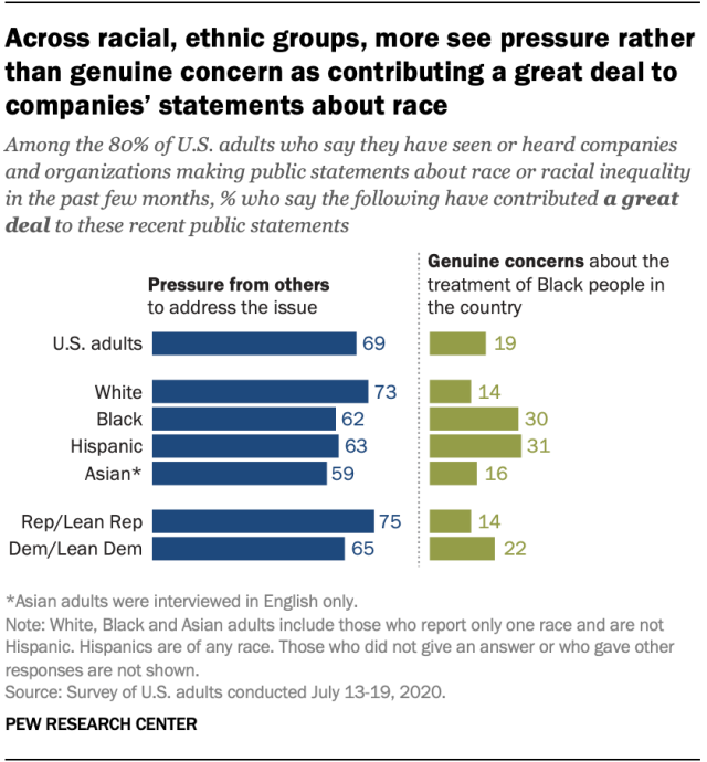 Across racial, ethnic groups, more see pressure rather than genuine concern as contributing a great deal to companies' statements about race