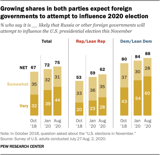 Growing shares in both parties expect foreign governments to attempt to influence 2020 election