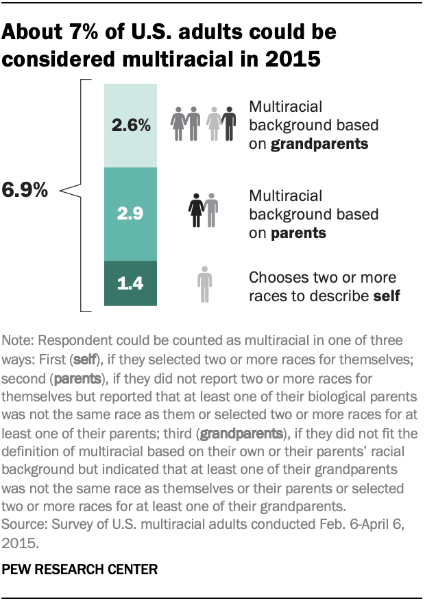 About 7% of U.S. adults could be considered multiracial in 2015