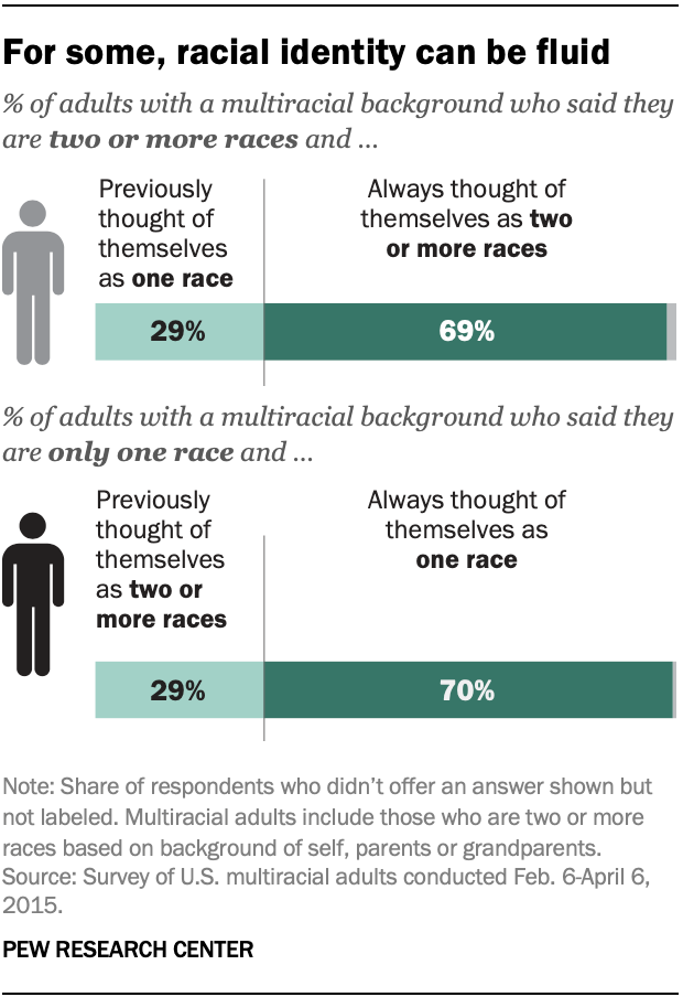 For some, racial identity can be fluid