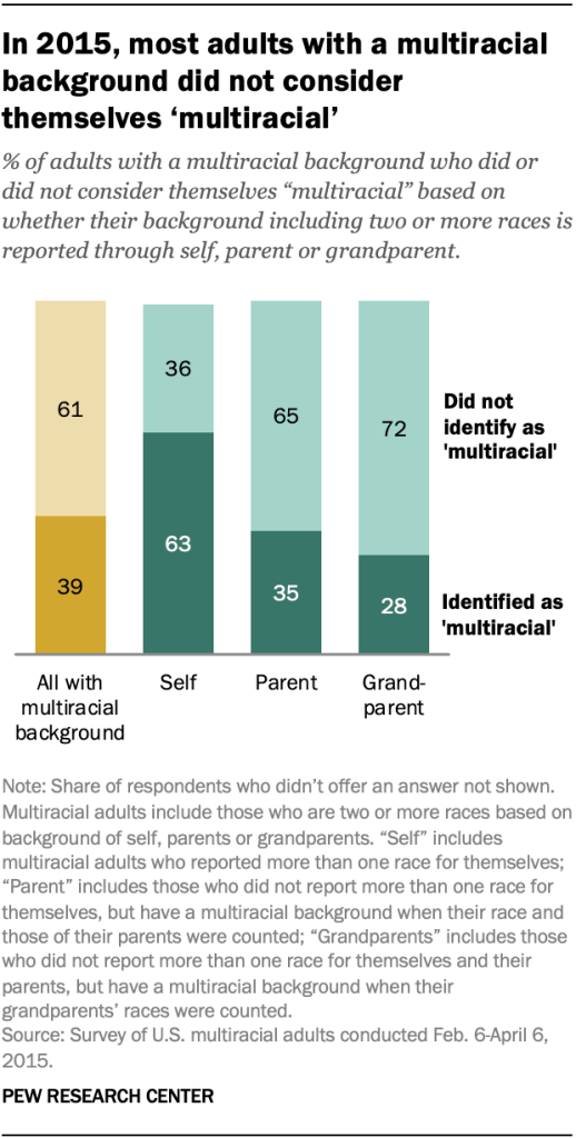 In 2015, most adults with a multiracial background did not consider themselves 'multiracial'