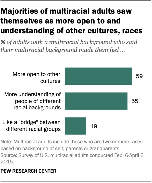 Majorities of multiracial adults saw themselves as more open to and understanding of other cultures, races