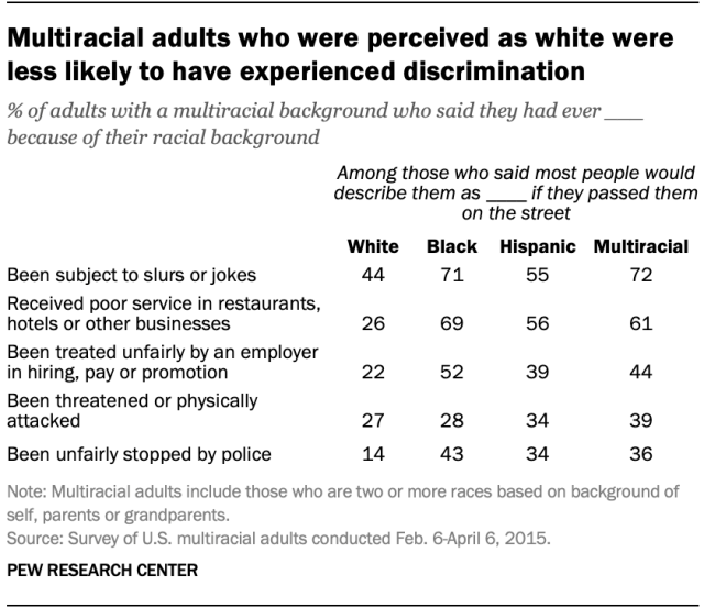 Multiracial adults who were perceived as white were less likely to have experienced discrimination
