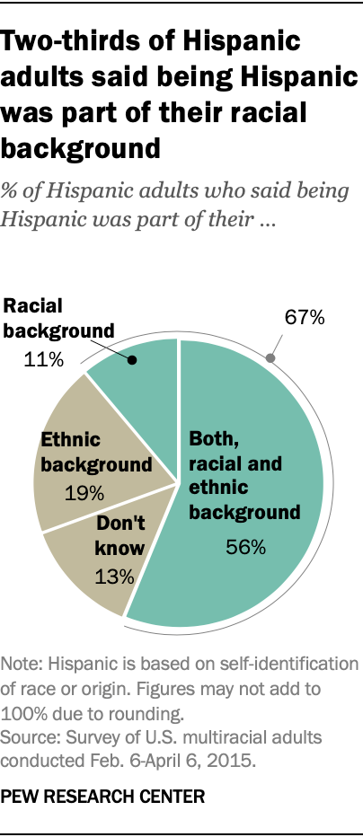 Two-thirds of Hispanic adults said being Hispanic was part of their racial background