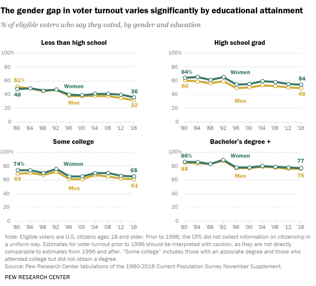 The gender gap in voter turnout varies significantly by educational attainment