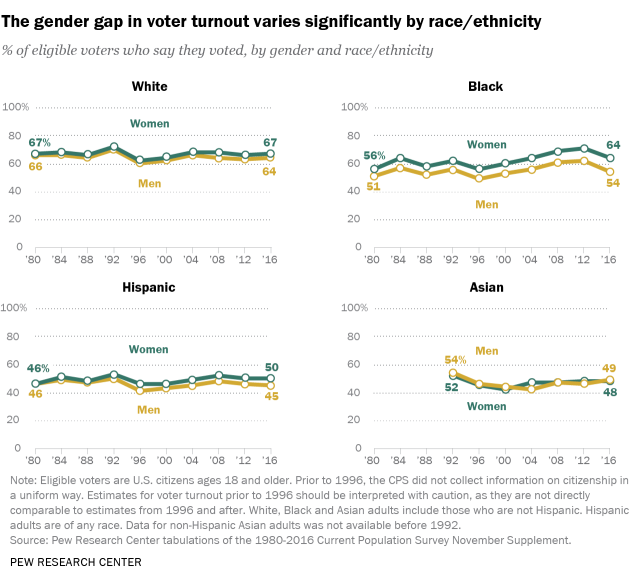 The gender gap in voter turnout varies significantly by race/ethnicity