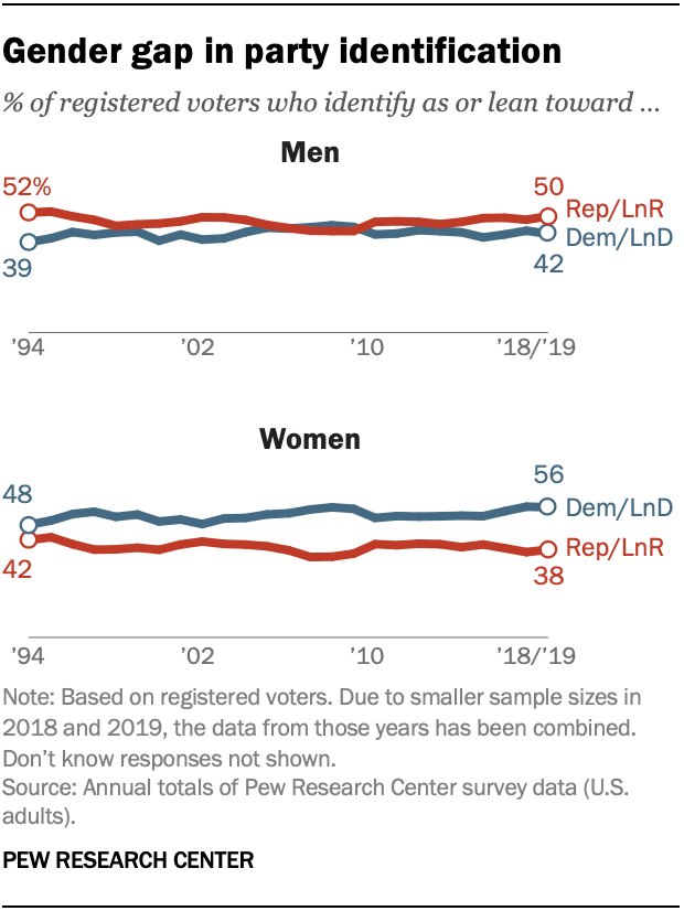 Gender gap in party identification