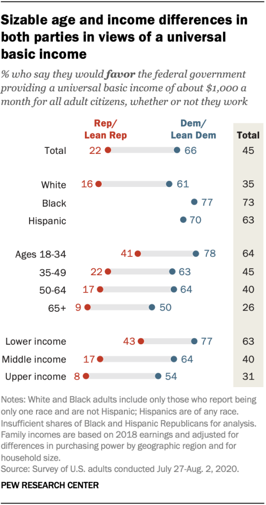 Sizable age and income differences in both parties in views of a universal basic income