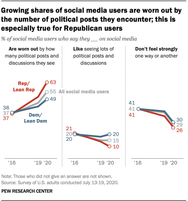 Growing shares of social media users are worn out by the number of political posts they encounter; this is especially true for Republican users