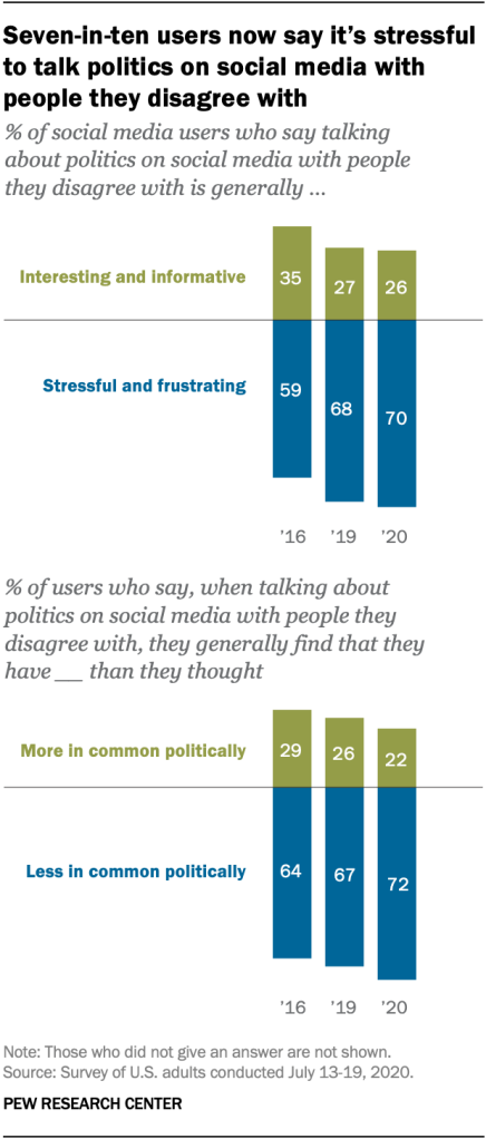 Seven-in-ten users now say it's stressful to talk politics on social media with people they disagree with
